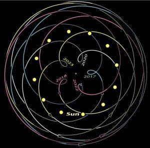 Venüs Retrosu Hangi Burcu Nasıl Etkileyecek?