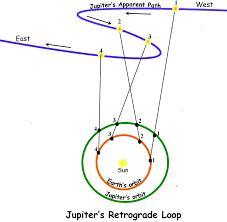 8 Nisan Haftası Astrolojisi-Jüpiter Retro